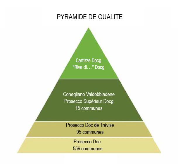 Pyramide qualité du Prosecco