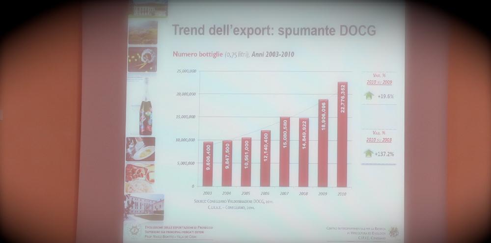 Exportation du prosecco dans le monde